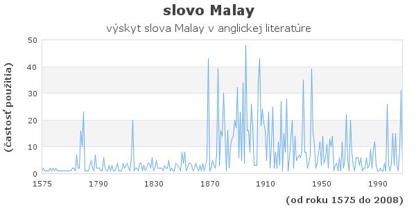 slovo Malay