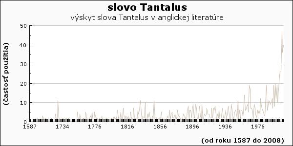 slovo Tantalus