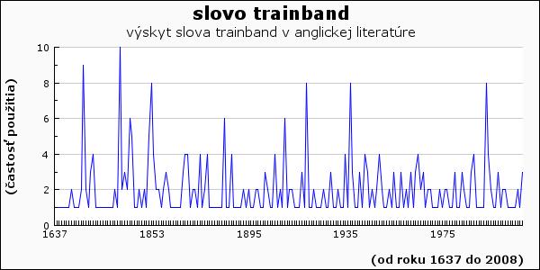 slovo trainband
