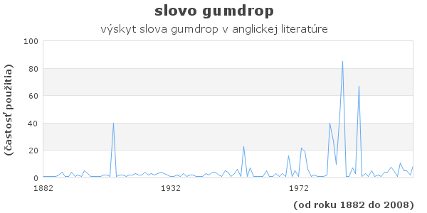 slovo gumdrop