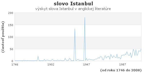 slovo Istanbul