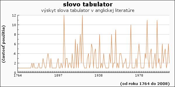 slovo tabulator