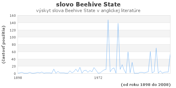 slovo Beehive State