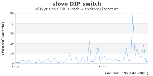 slovo DIP switch