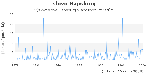 slovo Hapsburg