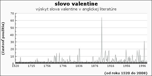 slovo Valentine