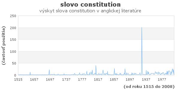 slovo constitution