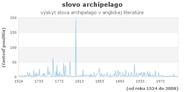slovo archipelago