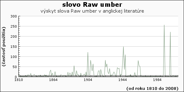 slovo Raw umber