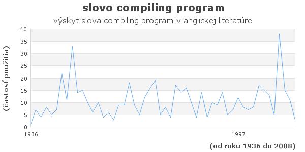 slovo compiling program