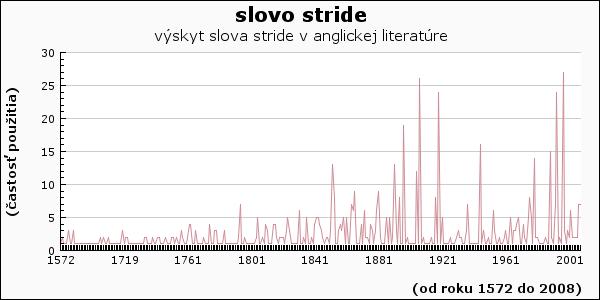 slovo stride