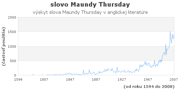 slovo Maundy Thursday
