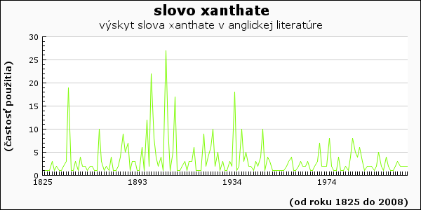 slovo xanthate