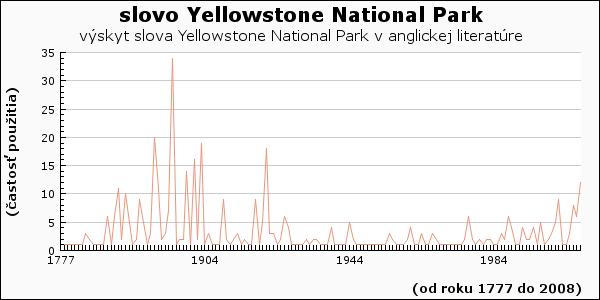slovo Yellowstone National Park