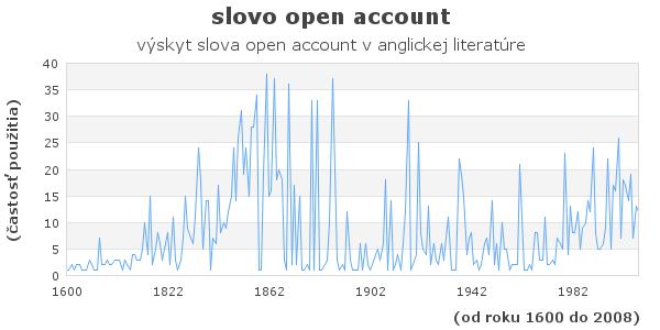 slovo open account