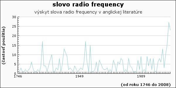 slovo radio frequency