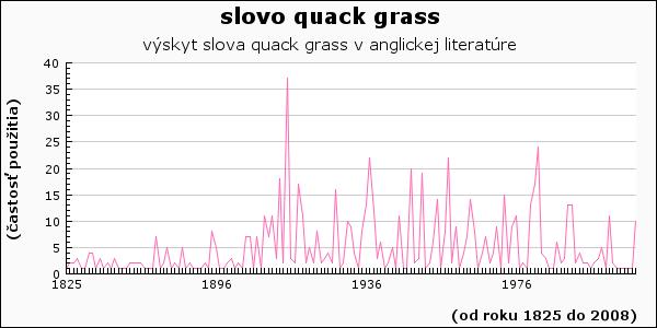 slovo quack grass