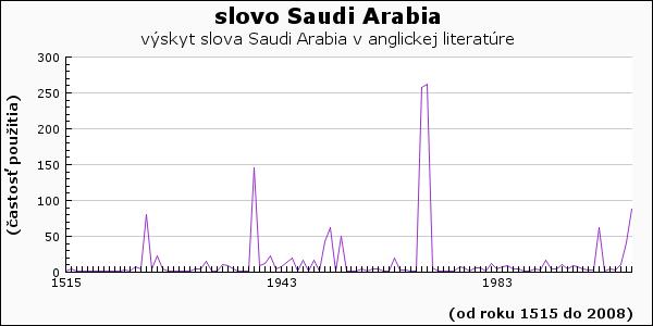 slovo Saudi Arabia