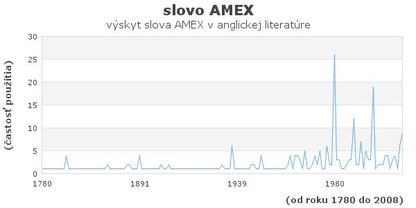 slovo AMEX