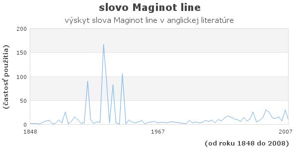 slovo Maginot line