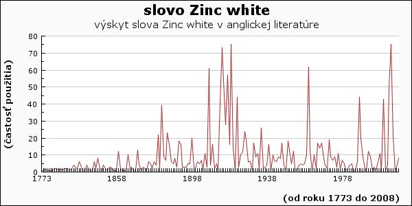 slovo Zinc white