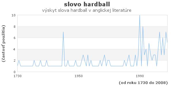 slovo hardball