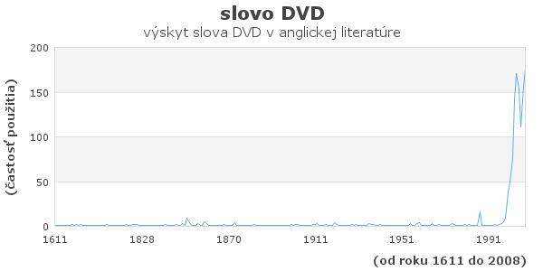 slovo DVD