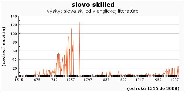 slovo skilled