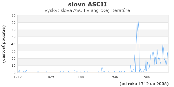 slovo ASCII