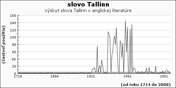 slovo Tallinn