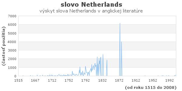 slovo Netherlands