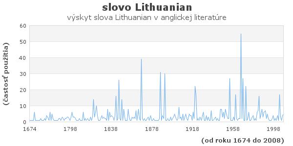 slovo Lithuanian