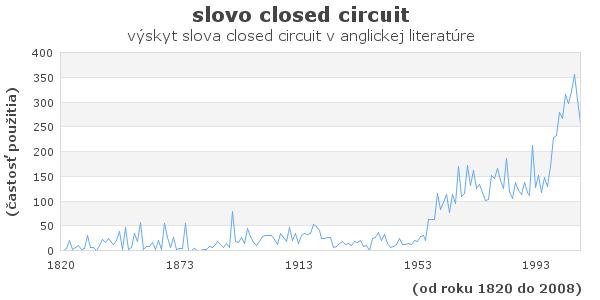 slovo closed circuit
