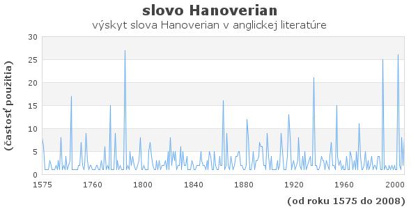 slovo Hanoverian
