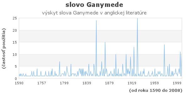 slovo Ganymede