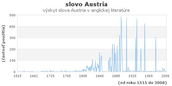slovo Austria