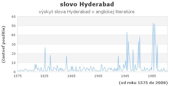 slovo Hyderabad