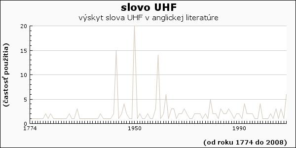 slovo UHF