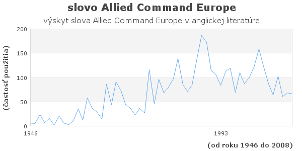 slovo Allied Command Europe