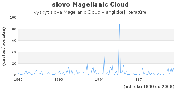 slovo Magellanic Cloud