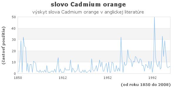 slovo Cadmium orange