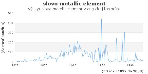 slovo metallic element