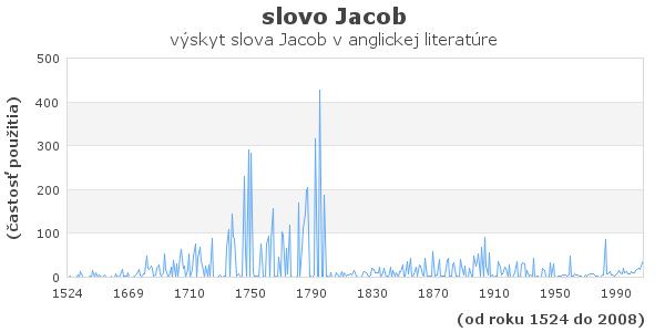 slovo Jacob