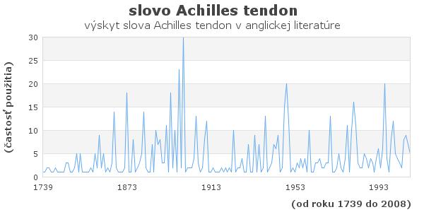slovo Achilles tendon