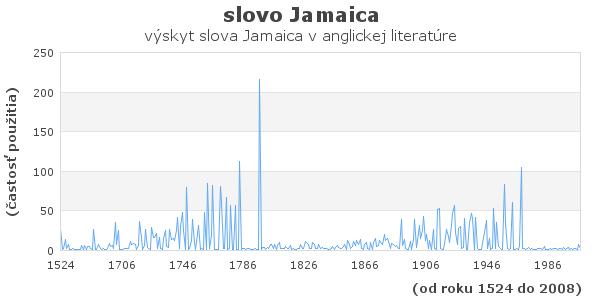 slovo Jamaica