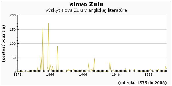 slovo Zulu