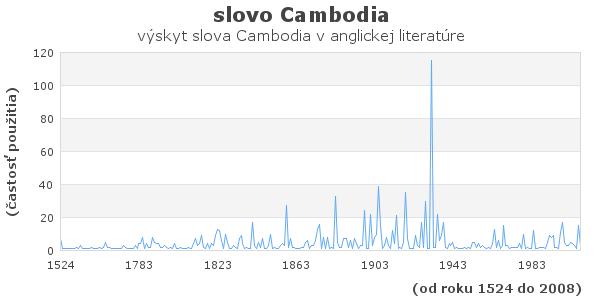 slovo Cambodia