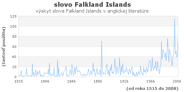 slovo Falkland Islands
