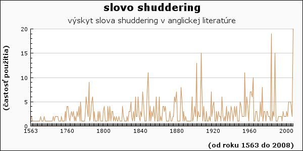 slovo shuddering