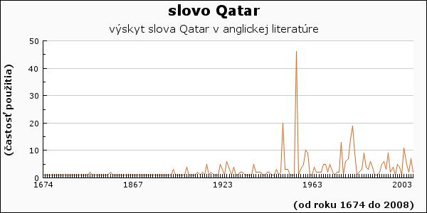 slovo Qatar
